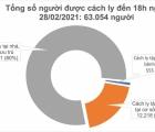 Chiều 28/2, Việt Nam ghi nhận 16 ca mắc mới COVID-19, trong đó Hải Dương có 12 ca