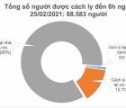 Sáng 25/2, Việt Nam không có ca mắc mới COVID-19