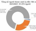 Chiều 4/3, Việt Nam ghi nhận 6 ca mắc mới COVID-19 ở Hải Dương
