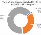 Chiều 8/3, Việt Nam ghi nhận thêm 12 ca mắc mới COVID-19