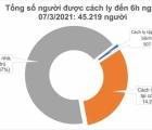 Sáng 7/3: Việt Nam ghi nhận thêm 2 ca mắc COVID-19
