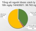 Chiều 14/4, Việt Nam ghi nhận 16 ca mắc mới COVID-19