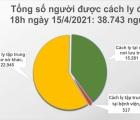 Chiều 15/4, Việt Nam ghi nhận 21 ca mắc mới COVID-19