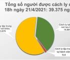 Chiều 21/4, Việt Nam có 5 ca mắc mới COVID-19 ở Khánh Hoà và Đà Nẵng