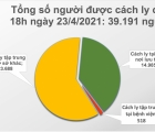Chiều 23/4, Việt Nam ghi nhận 6 ca mắc mới COVID-19