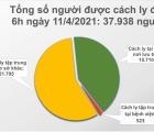 Sáng 11/4, Việt Nam không có ca mắc mới COVID-19