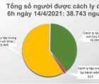 Sáng 14/4, Việt Nam ghi nhận thêm 3 ca mắc mới COVID-19