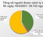 Sáng 16/4, Việt Nam không có ca mắc mới COVID-19