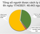 Sáng 17/4, Việt Nam có thêm 1 ca mắc COVID-19