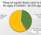Sáng 21/4, Việt Nam không có ca mắc mới COVID-19