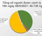 Tối 6/5, Việt Nam ghi nhận 60 ca mắc mới COVID-19, có 56 ca trong nước
